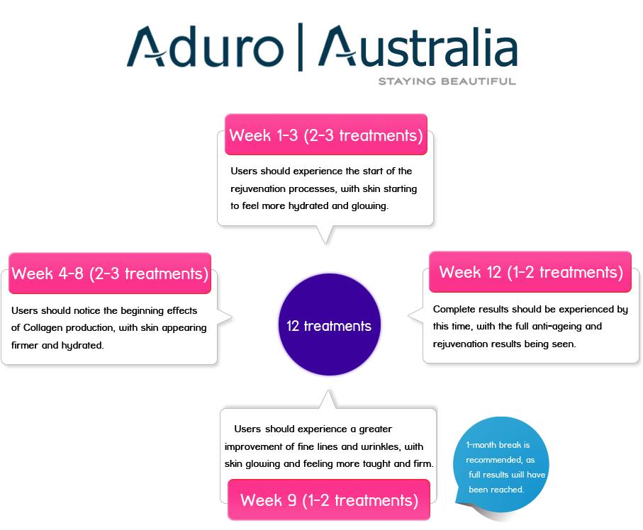 wk 1-3 treatments